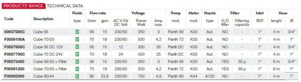 Thông số kỹ thuật của bơm dầu diesel Piusi Cube 56/33