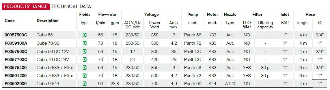 Thông số kỹ thuật của bơm dầu diesel Piusi Cube