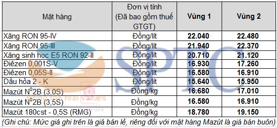 Giá xăng dầu bán lẻ từ 15h00 ngày 10/09/2021