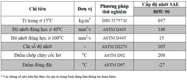 Thông số kỹ thuật của dầu hộp số TOTAL TRANSTEC 5 80w90